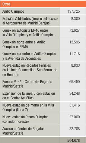 madrid2020_gasto_infraestructuras