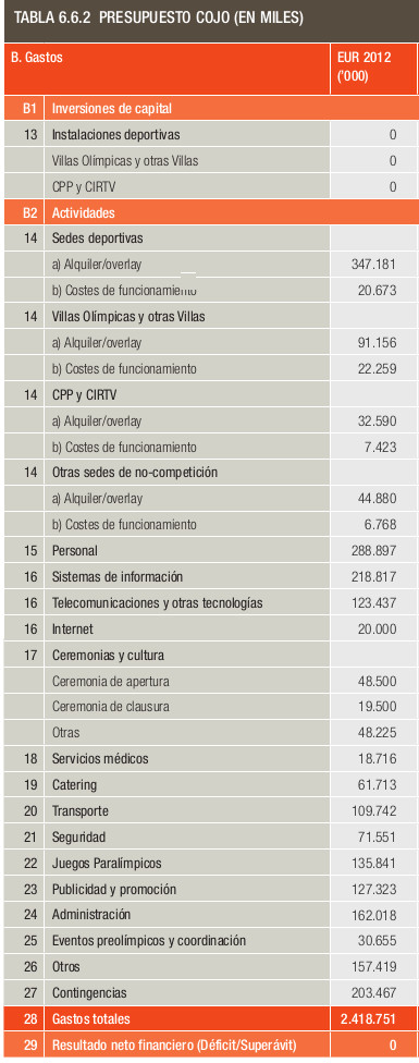 madrid2020_gastos_cojo