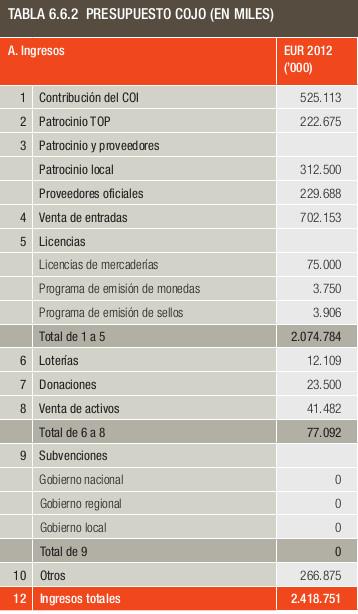 madrid2020_ingresos_cojo
